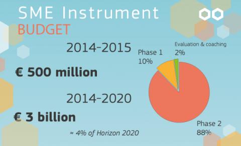 H2020SMEinstrument-budget